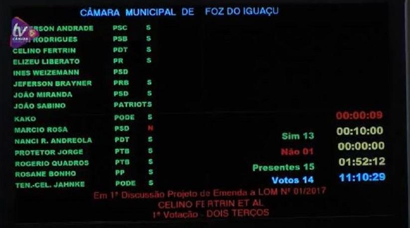Placar da mordaça: 14 votos contra 1